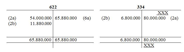 tính chi phí sản xuất và tính giá thành sản phẩm