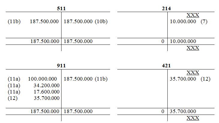 Bài tập kế toán tiêu thụ và xác định kết quả kinh doanh